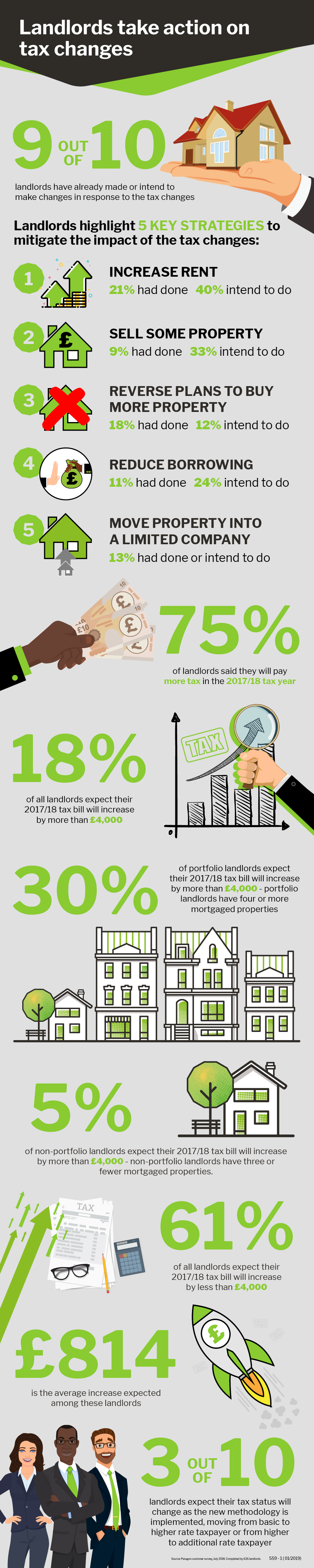 Landlords take action - Infographic